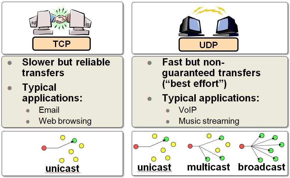TCP_vs_UDP