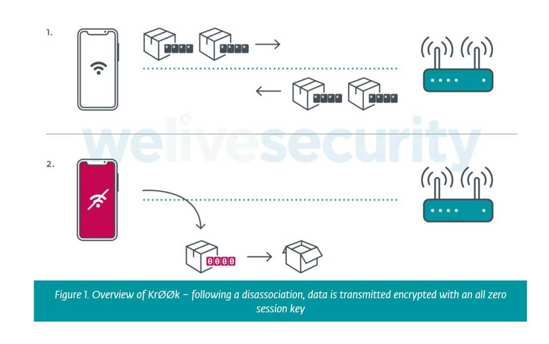 krook wifi vulnerabilidad